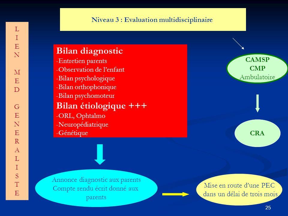 Bilan diagnostic Bilan étiologique +++