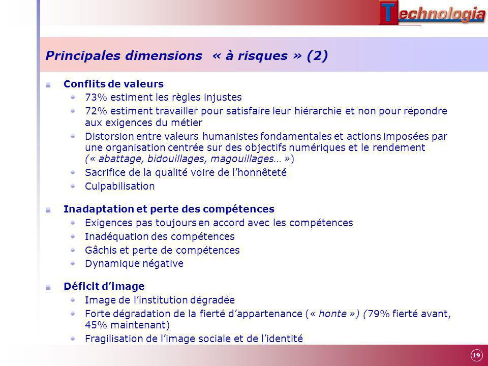 Principales dimensions « à risques » (2)