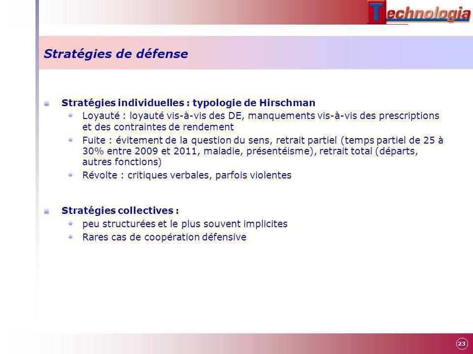 Stratégies de défense Stratégies individuelles : typologie de Hirschman.