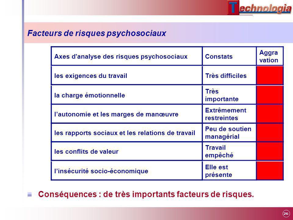 Facteurs de risques psychosociaux