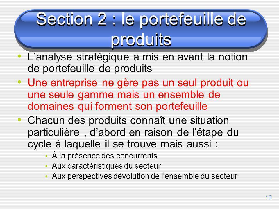 Section 2 : le portefeuille de produits
