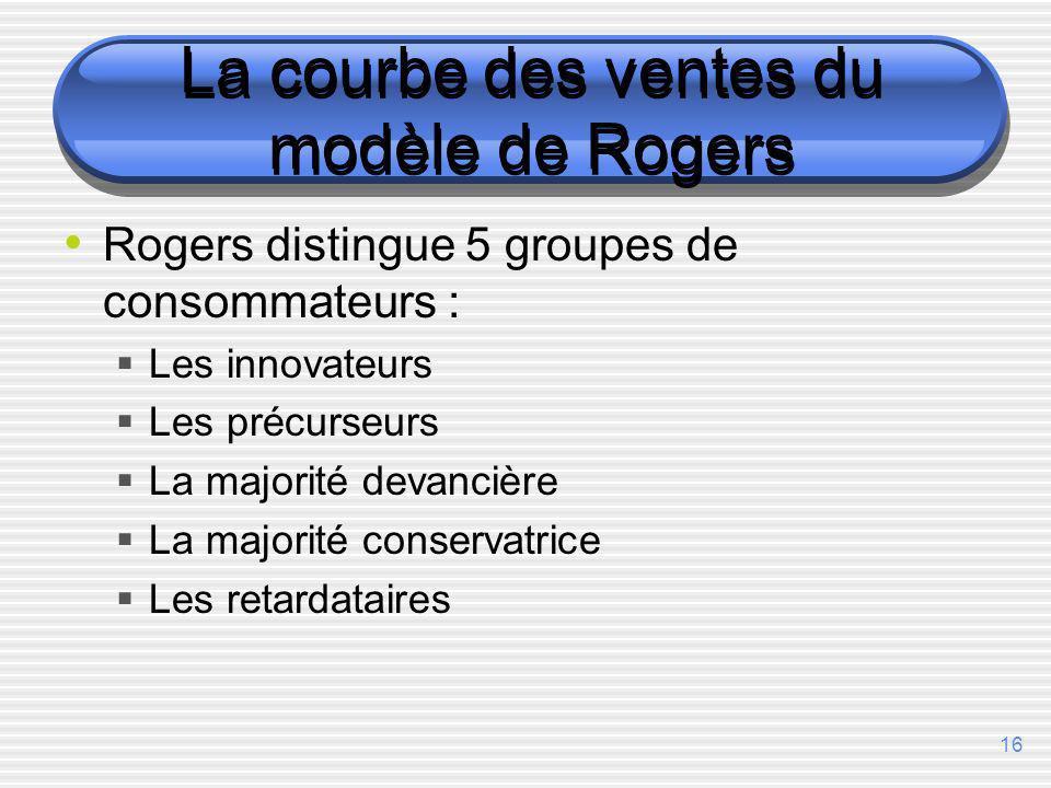 La courbe des ventes du modèle de Rogers
