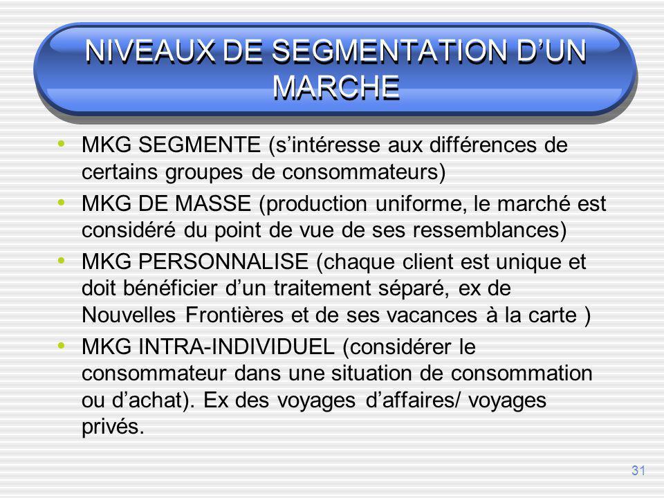 NIVEAUX DE SEGMENTATION D'UN MARCHE
