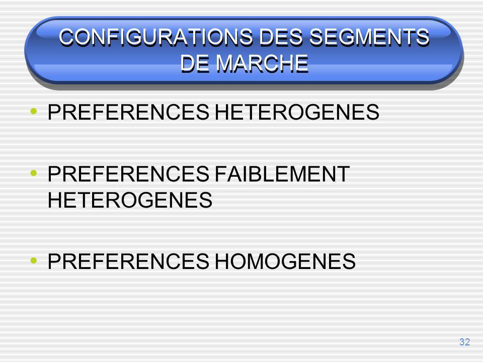 CONFIGURATIONS DES SEGMENTS DE MARCHE