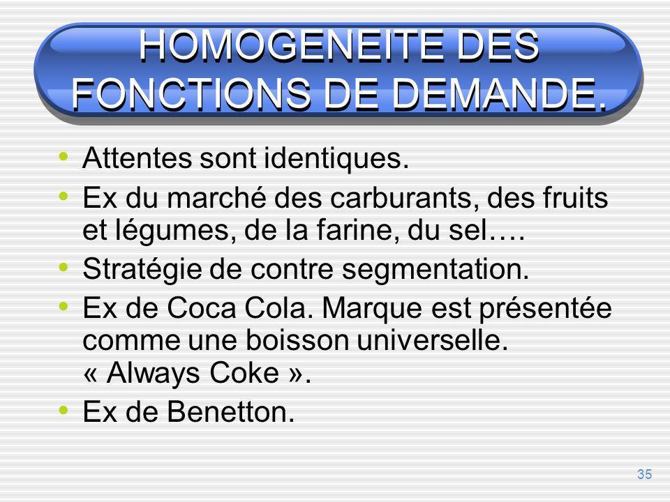 HOMOGENEITE DES FONCTIONS DE DEMANDE.