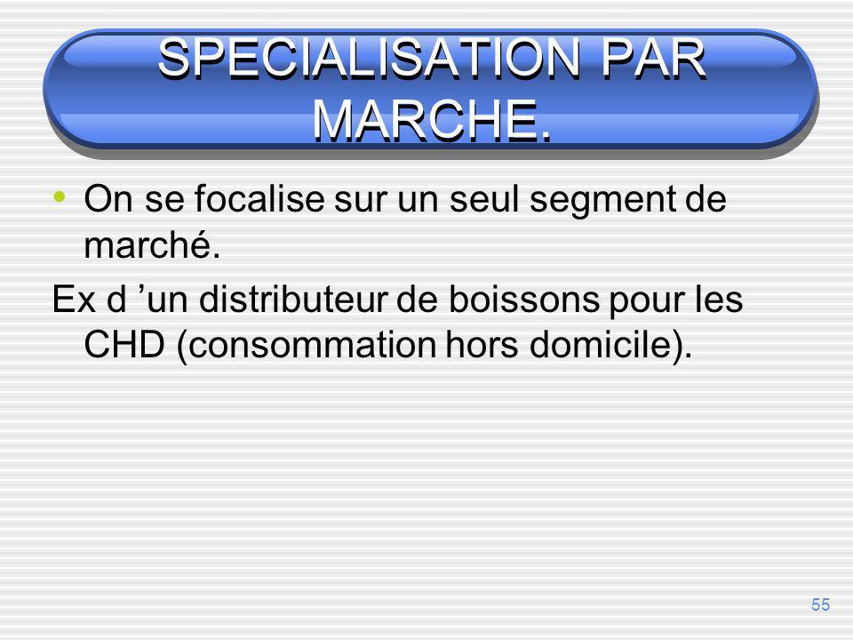 SPECIALISATION PAR MARCHE.