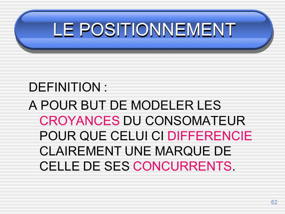 LE POSITIONNEMENT DEFINITION :