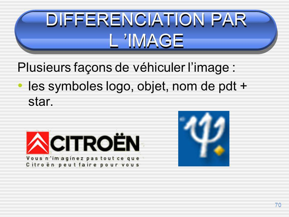 DIFFERENCIATION PAR L 'IMAGE