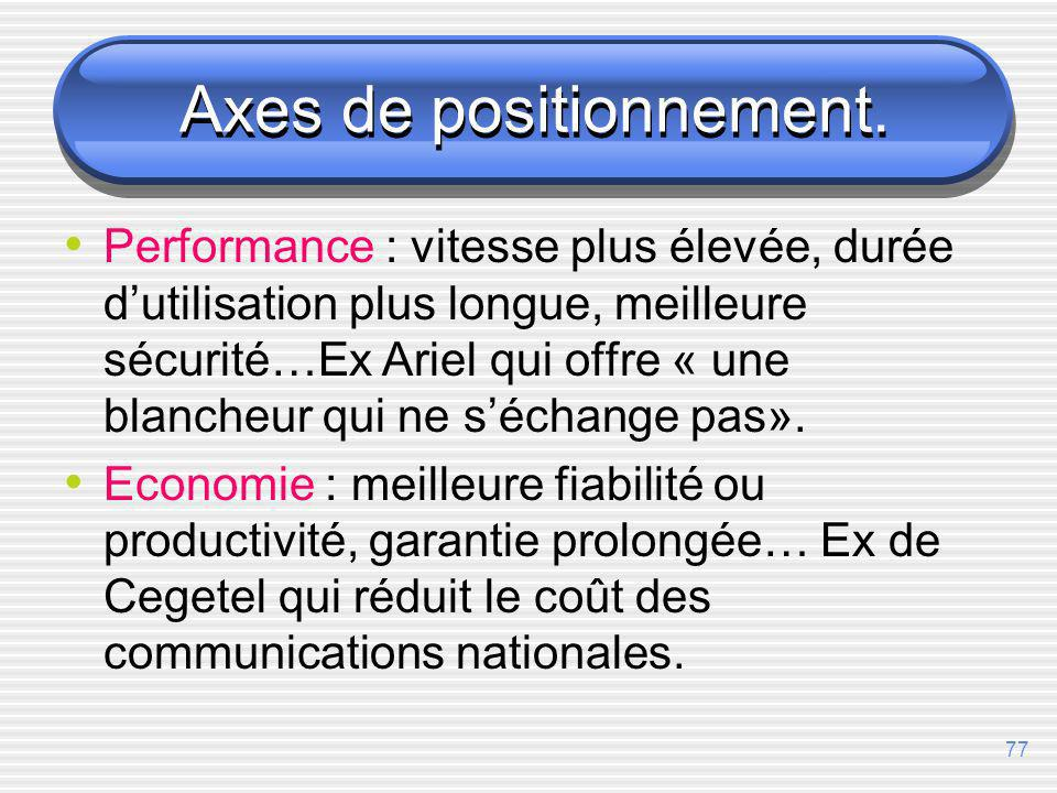Axes de positionnement.