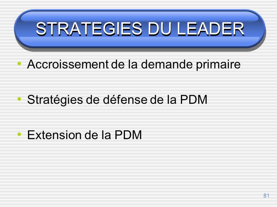STRATEGIES DU LEADER Accroissement de la demande primaire