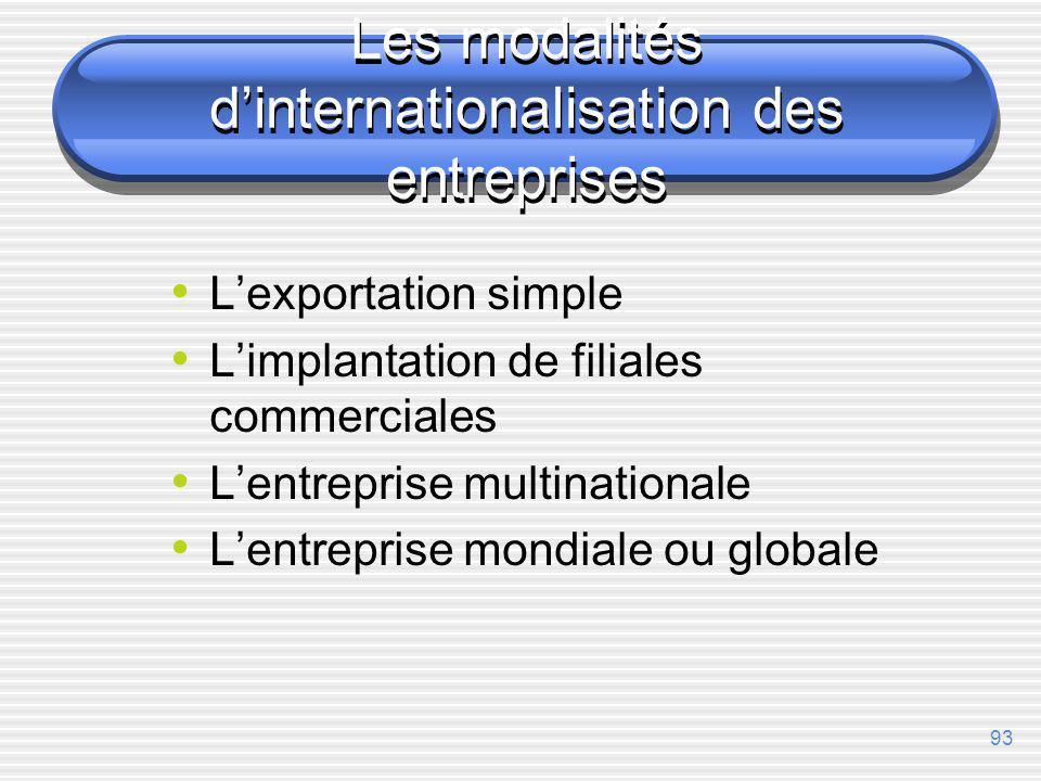 Les modalités d'internationalisation des entreprises