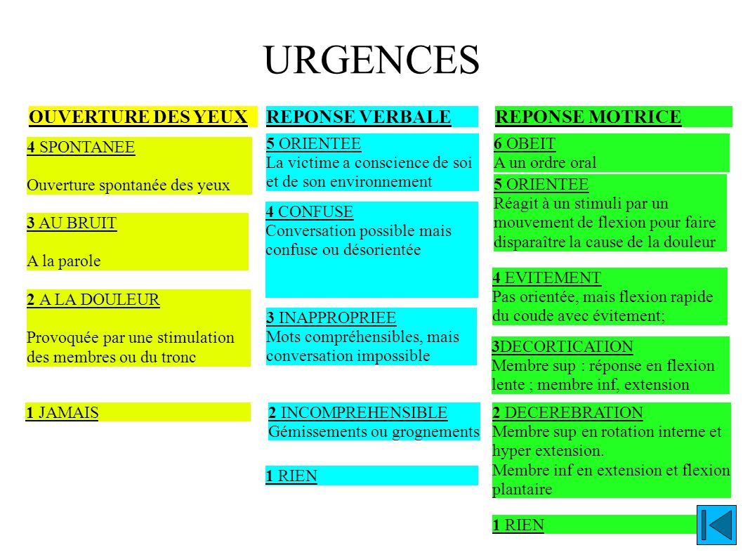 URGENCES OUVERTURE DES YEUX REPONSE VERBALE REPONSE MOTRICE