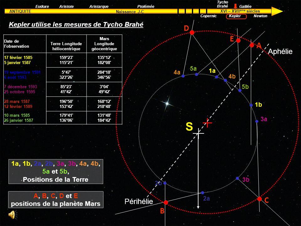 Kepler utilise les mesures de Tycho Brahé