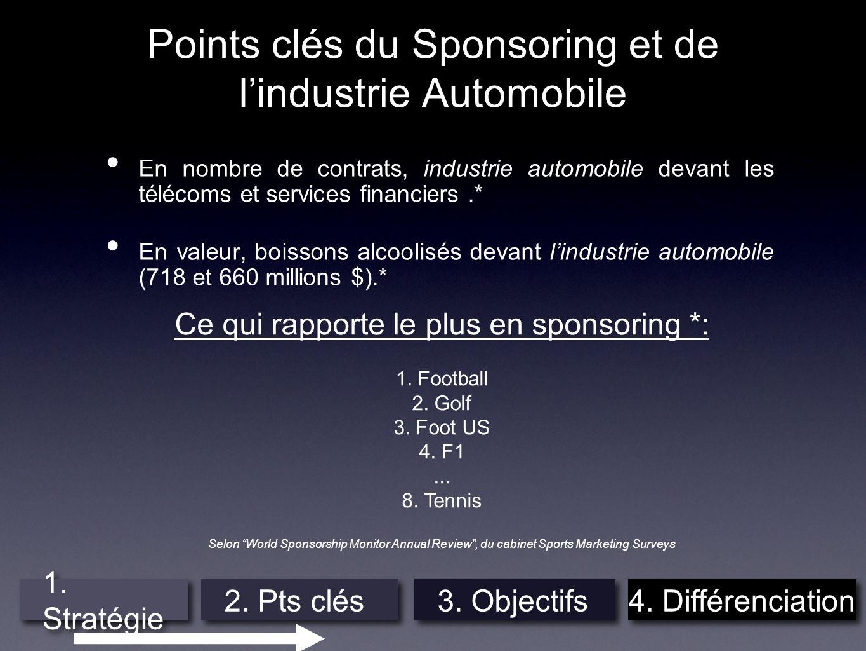 Points clés du Sponsoring et de l'industrie Automobile