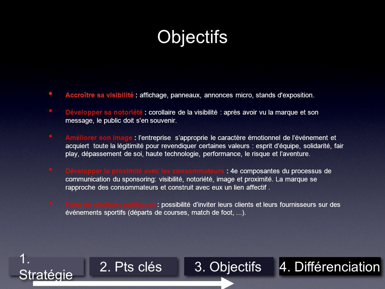 Objectifs 1. Stratégie 2. Pts clés 3. Objectifs 4. Différenciation