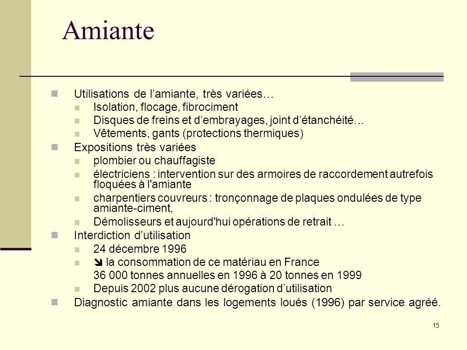 Amiante Utilisations de l'amiante, très variées…
