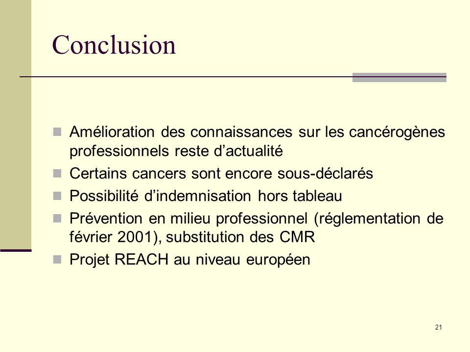 Conclusion Amélioration des connaissances sur les cancérogènes professionnels reste d'actualité. Certains cancers sont encore sous-déclarés.