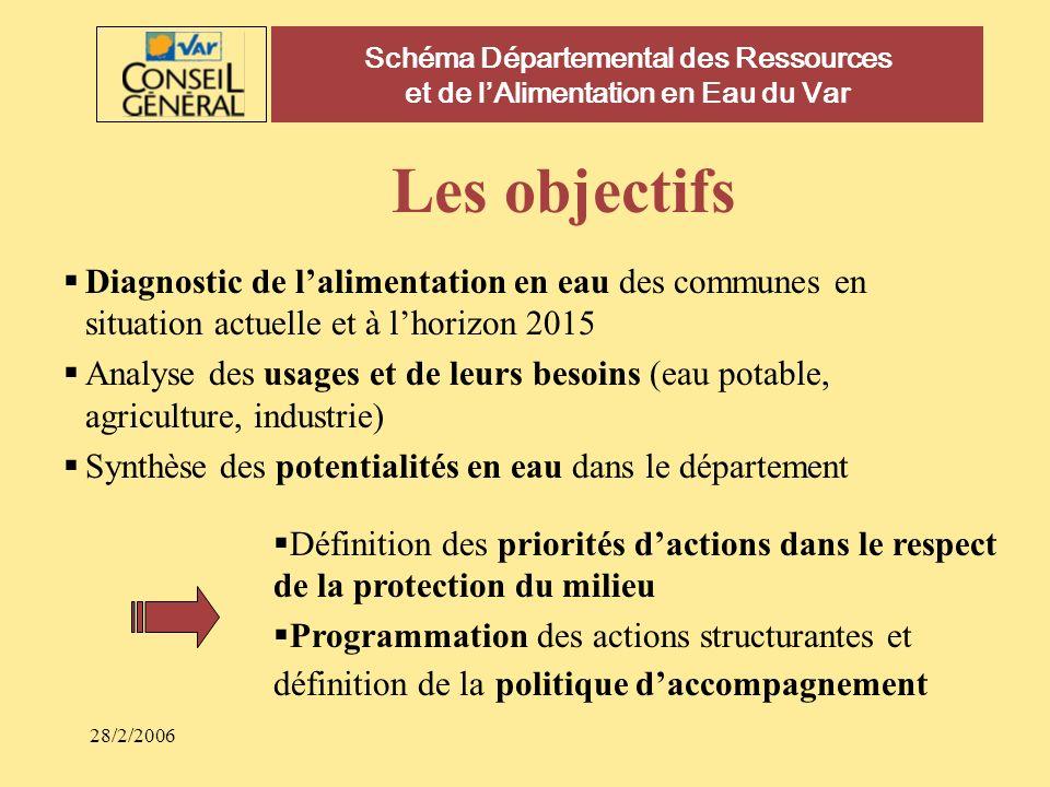 Schéma Départemental des Ressources et de l'Alimentation en Eau du Var