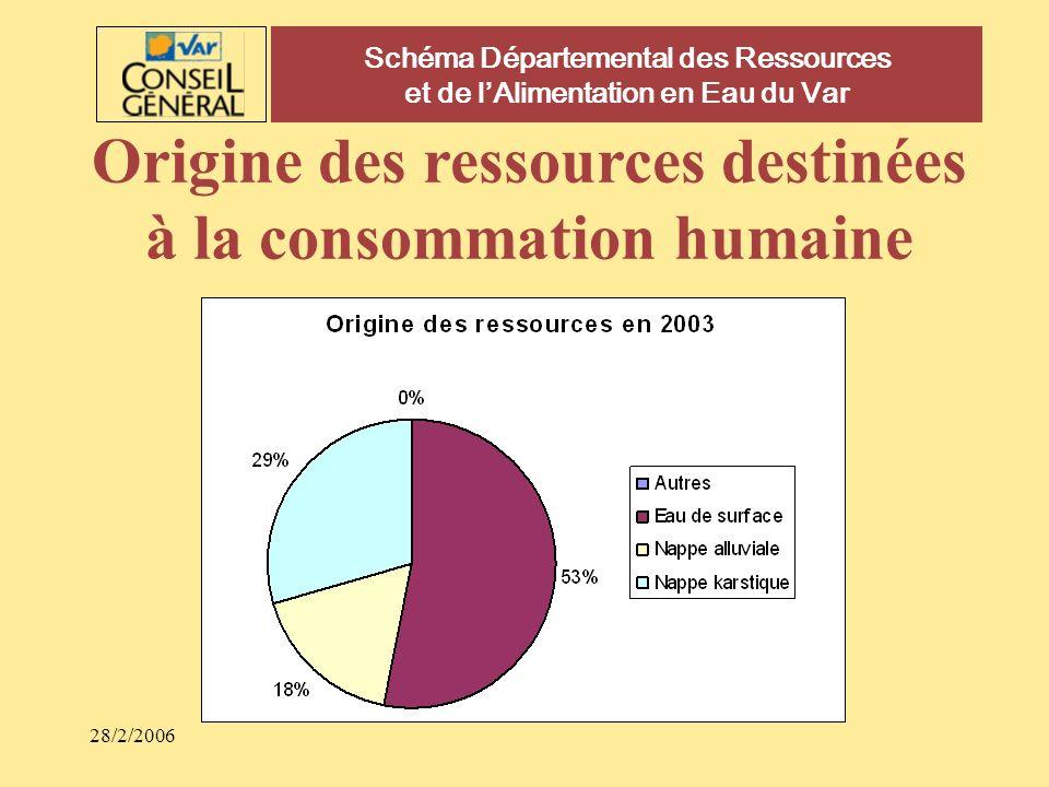 Origine des ressources destinées à la consommation humaine
