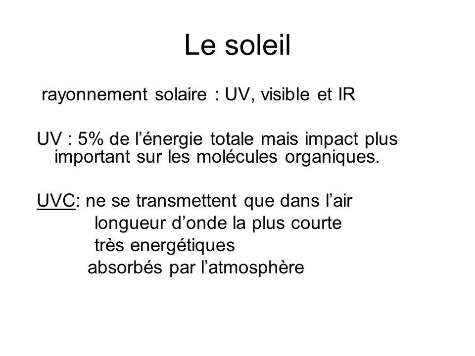 Le soleil rayonnement solaire : UV, visible et IR