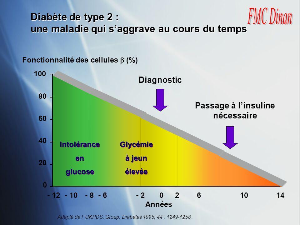 Fonctionnalité des cellules  (%) Passage à l'insuline nécessaire