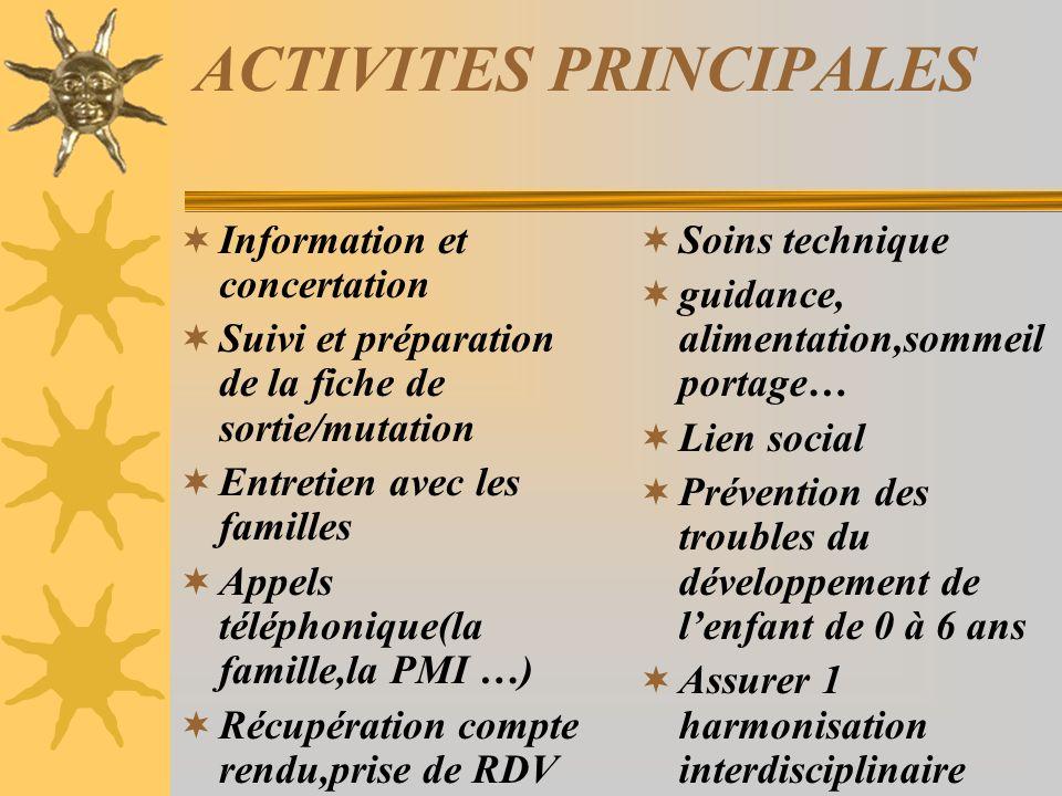 ACTIVITES PRINCIPALES