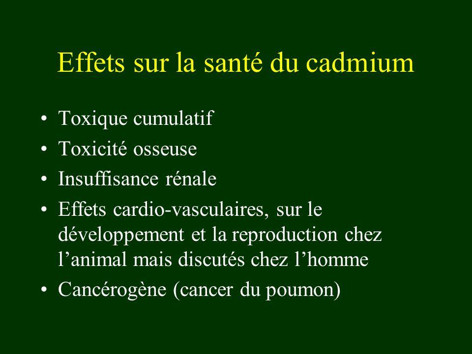 Effets sur la santé du cadmium