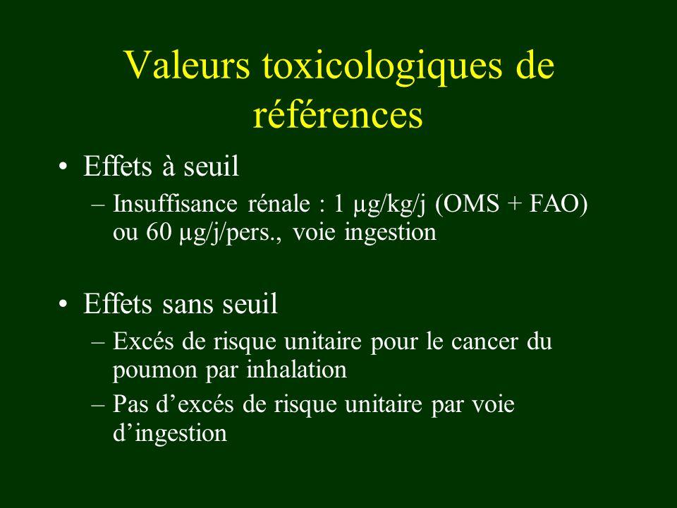 Valeurs toxicologiques de références