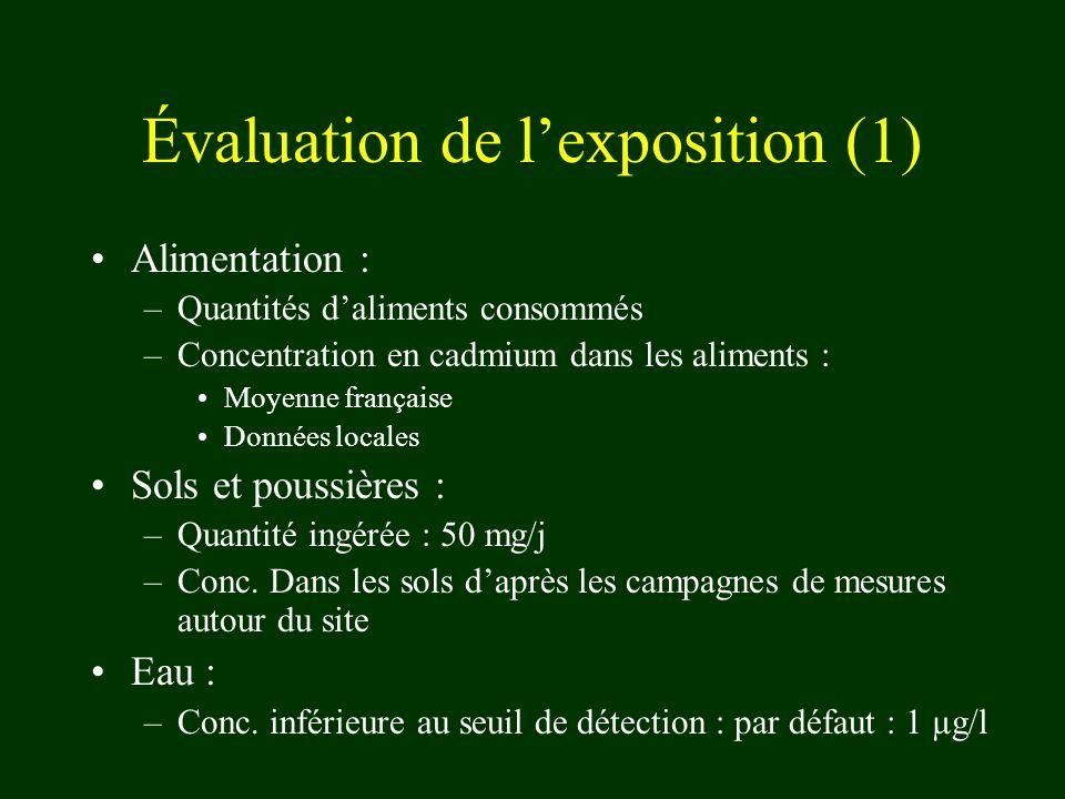 Évaluation de l'exposition (1)