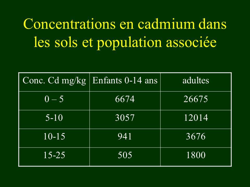 Concentrations en cadmium dans les sols et population associée