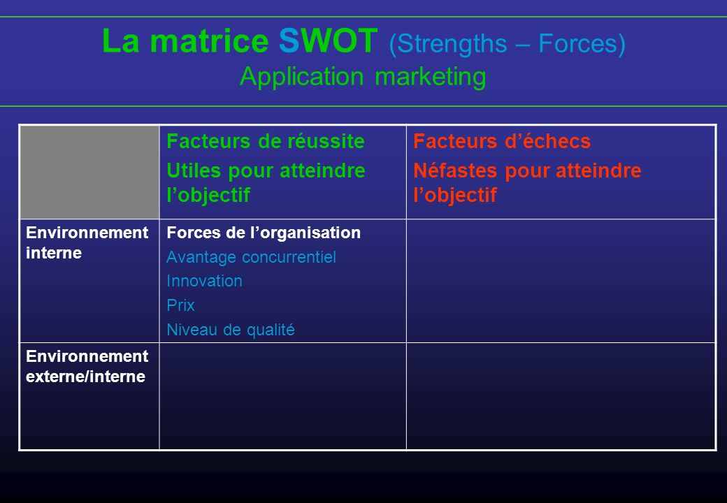 La matrice SWOT (Strengths – Forces)