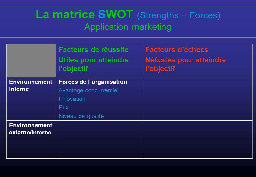 La matrice SWOT (Strengths – Forces)