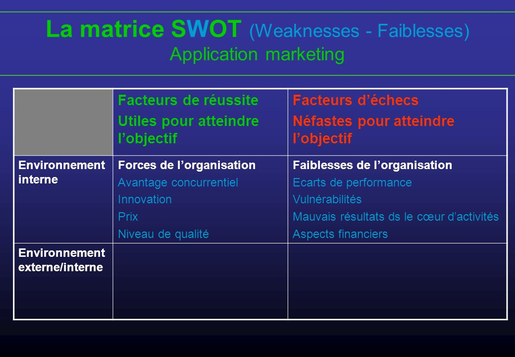 La matrice SWOT (Weaknesses - Faiblesses)