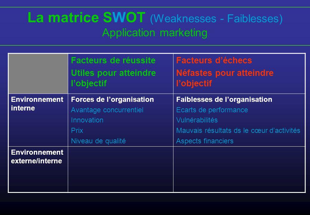 La matrice SWOT (Weaknesses - Faiblesses)