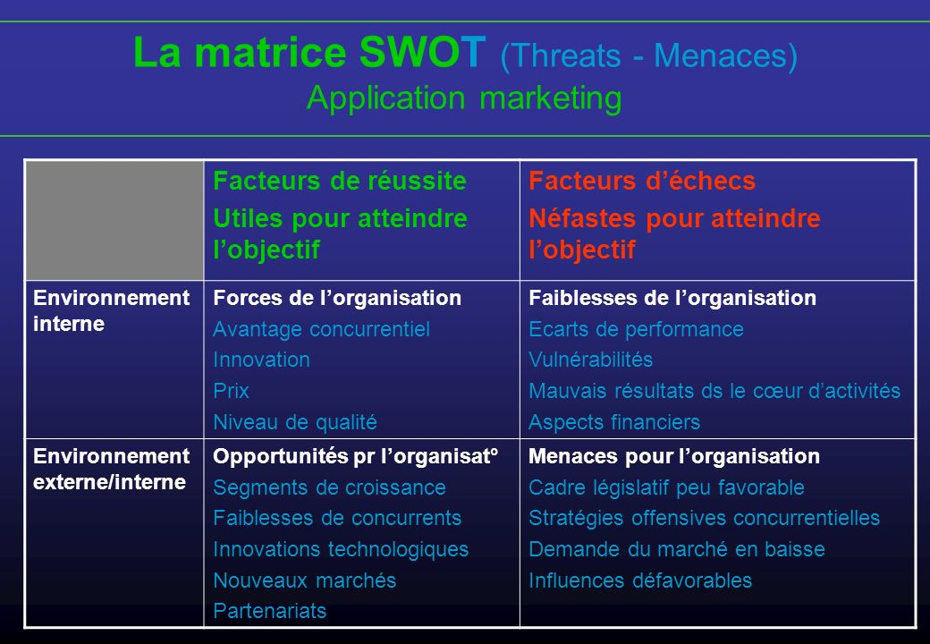La matrice SWOT (Threats - Menaces)