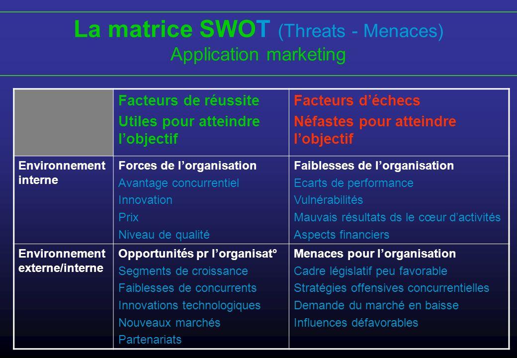 La matrice SWOT (Threats - Menaces)