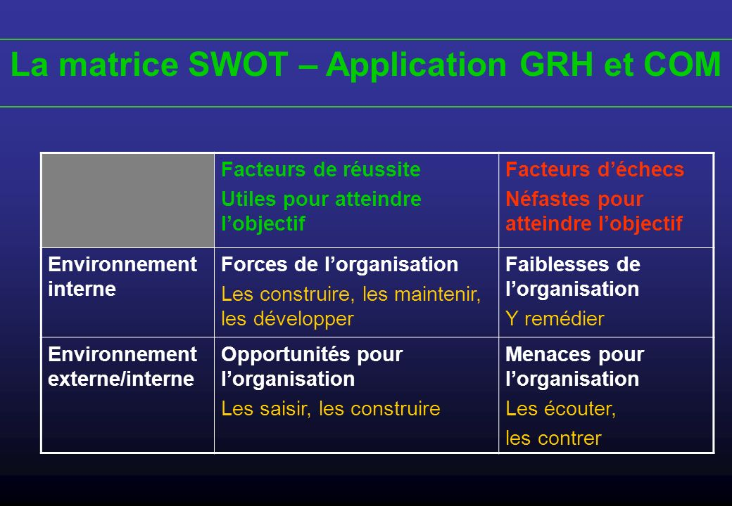 La matrice SWOT – Application GRH et COM