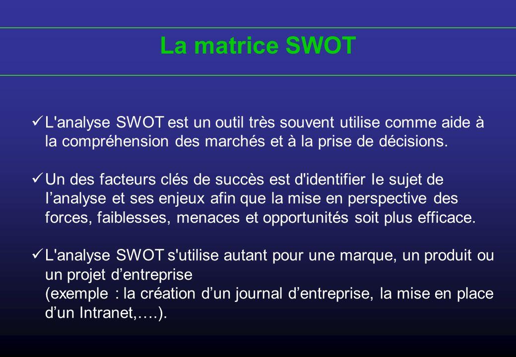 La matrice SWOTL analyse SWOT est un outil très souvent utilise comme aide à la compréhension des marchés et à la prise de décisions.
