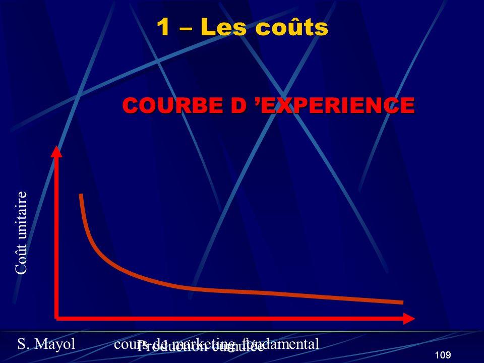 1 – Les coûts COURBE D 'EXPERIENCE Coût unitaire Production cumulée