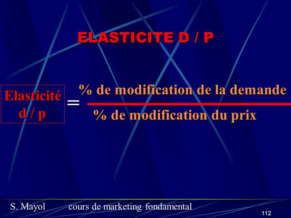 = ELASTICITE D / P % de modification de la demande Elasticité d / p