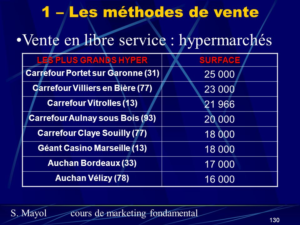 Vente en libre service : hypermarchés