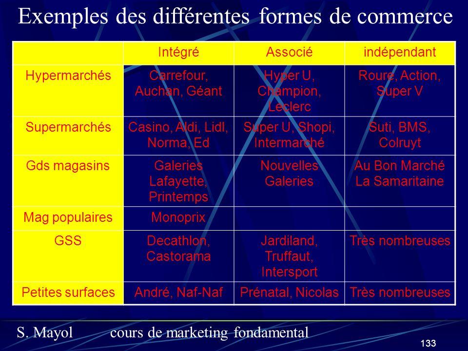 Exemples des différentes formes de commerce