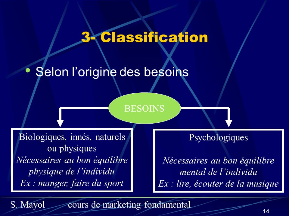 3- Classification Selon l'origine des besoins BESOINS