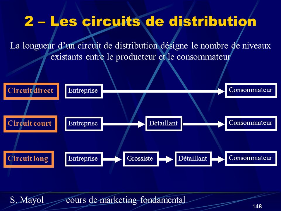 2 – Les circuits de distribution