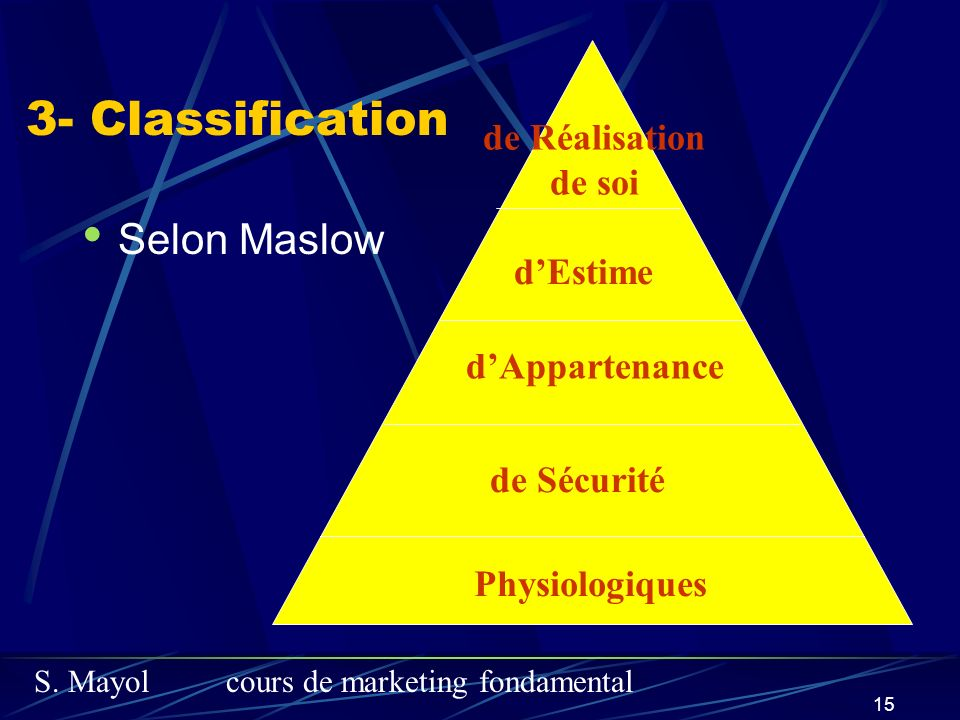 3- Classification Selon Maslow de Réalisation de soi d'Estime