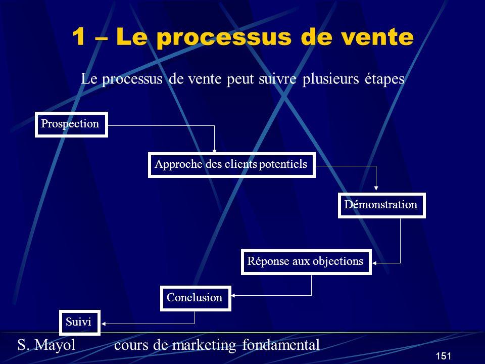 Le processus de vente peut suivre plusieurs étapes