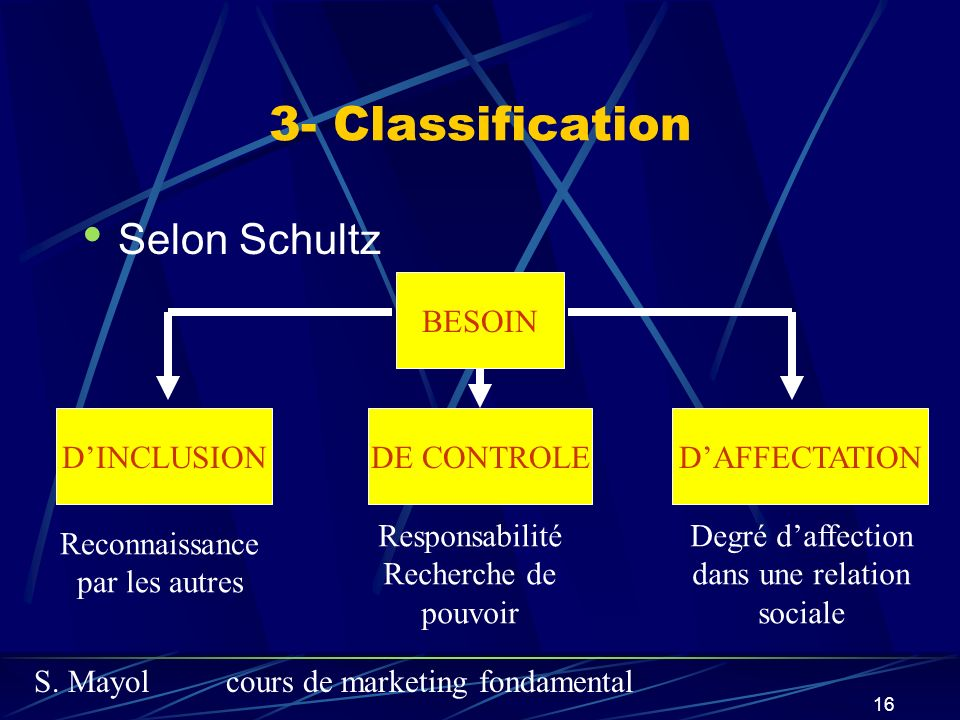 3- Classification Selon Schultz BESOIN D'INCLUSION DE CONTROLE