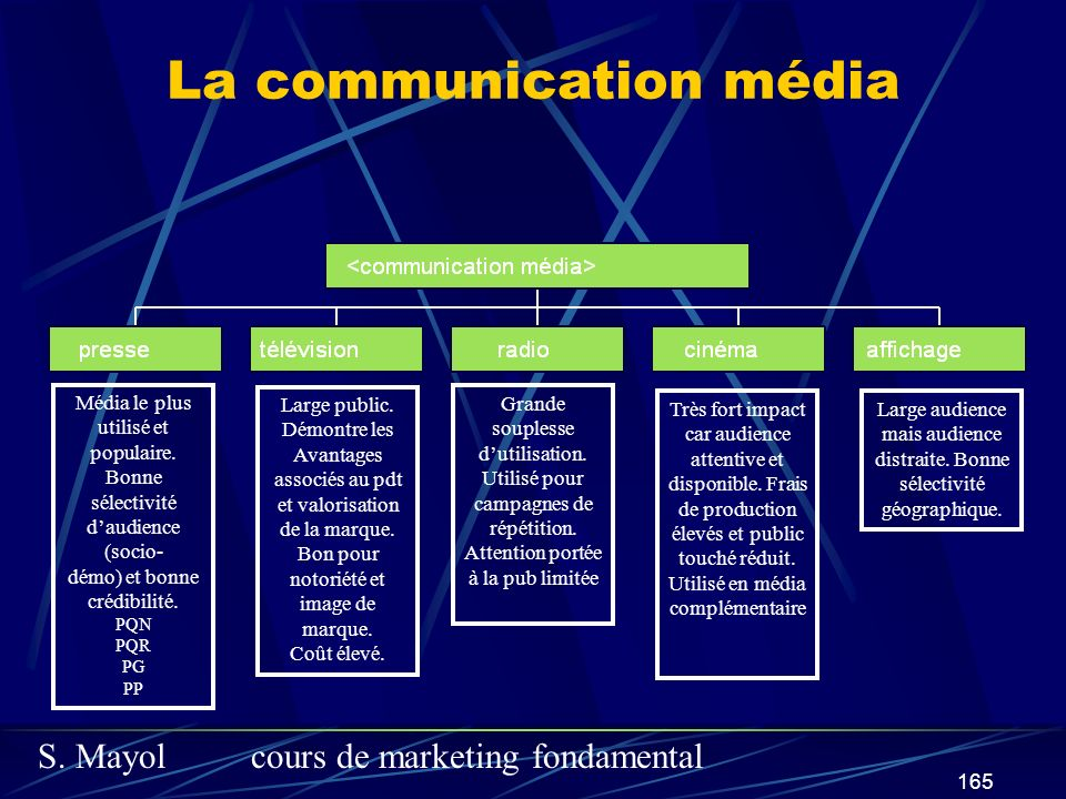 La communication média