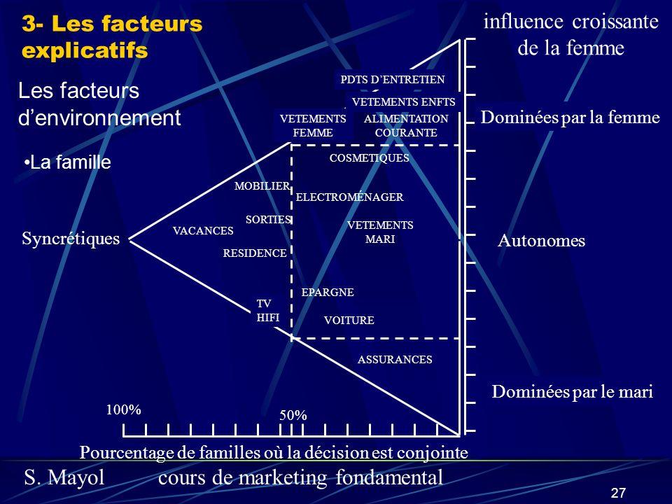 influence croissante 3- Les facteurs de la femme explicatifs