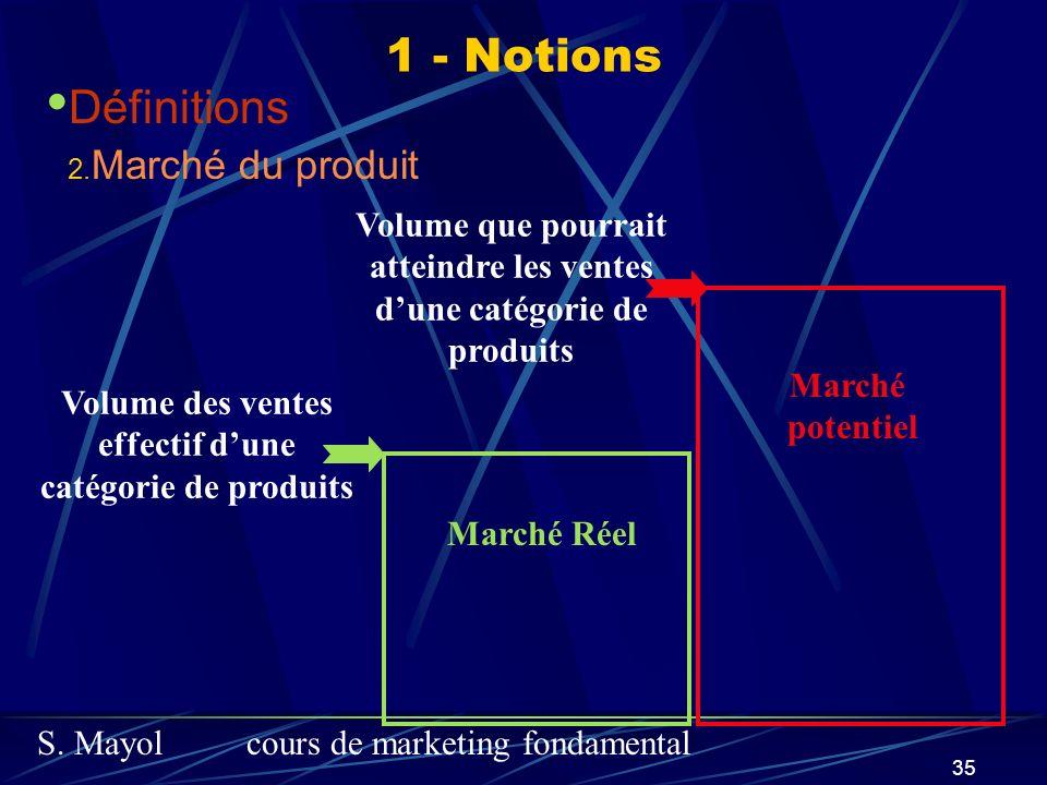 1 - Notions Définitions Marché du produit